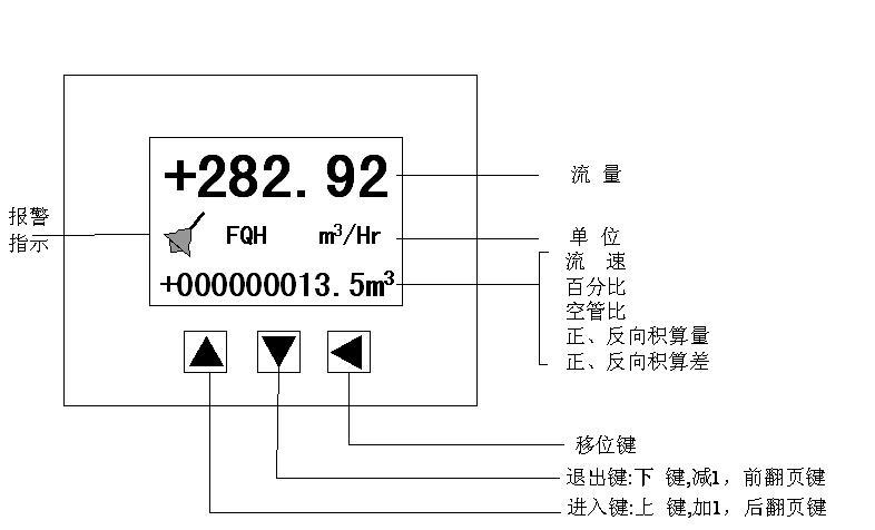 图4.1a方表键盘定义与液晶显示