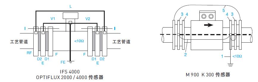 一、产品特点、用途和适用范围 1.1特点 系列转炉流量计,具有以下特点: 不受流体密度、粘度、温度、压力和电率变化的影响,线性测量原理能实现高精确度测量; 测量管内无阻流件,压损小,直管段要求低; 公称通径DN6-DN2000覆盖范围宽,衬里和电极有多种选择,能满足测量多种导电流体的要求; 转换器采用可编程频率低频矩形波励磁,提高了流量测量的稳定性,功率损耗小; 转换器采用16位嵌入式微处理器,全数字处理,运算速度快,抗干扰能力强,测量可靠,精确度高,流量测量范围度可达1500: 1; 高清晰