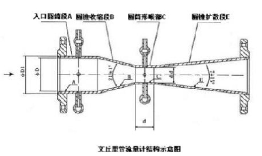 三,文丘里管结构形式