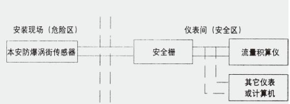 安全栅可选用齐纳式或隔离式,液化气传感器,流量计算仪与安全栅之间的