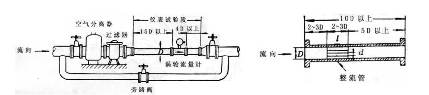 (6)由于管道里的气体会给传感器的测量带来很大误差,因此安置时应特别注意被测量液体中混有气体的情况,尤其是对轻质油品的测量必须装时空气分离器。空气分离器通往传感器的配管要向上倾斜安装,避免气体在此积存。此外,还应注意传感器下游背压的控制,背压的大小可按下式计算: Pa≥ 2  P+1.